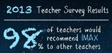 2013 Teacher Survey results are in!